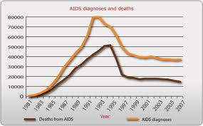AIDS_deaths_by_year