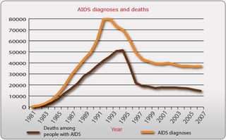 Aids-diagnoses-deaths2