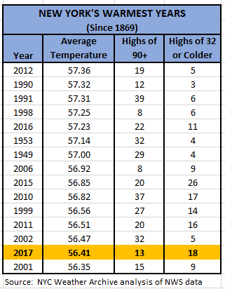 Chart - new york's 15 warmest years