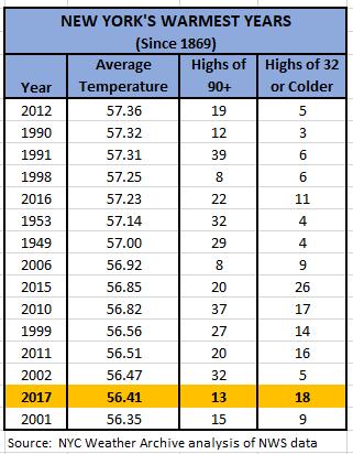 Chart - new york's 15 warmest years