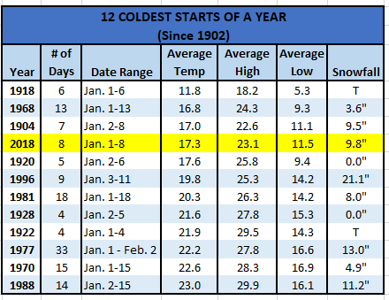 Chart - 12 Coldest Starts of A Year