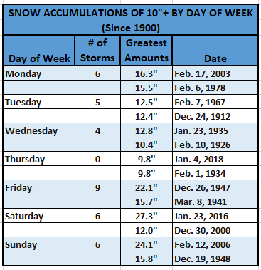 Chart - Snowstorms by Day of Week