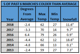 Chart - 5 of 6 marches cold