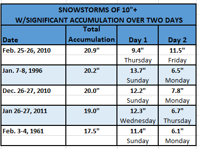 Chart - Two-Day Snowstorms
