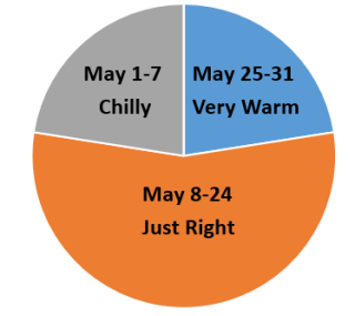 May2016WeatherRecap