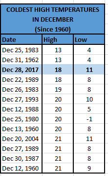 Coldest december high temps