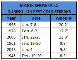 Chart - snowstorms during cold waves