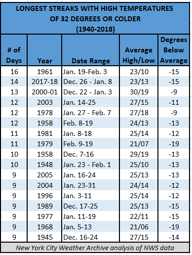 Chart - Longest Cold Streaks in NYC