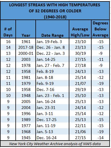 Chart - Longest Cold Streaks in NYC