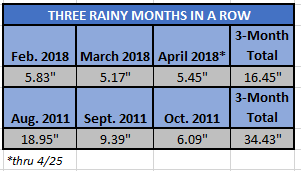 Chart - 3 rainy months in a row