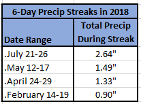 Chart - 6-Day Rain Streak