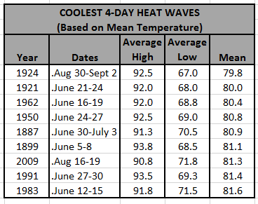 Chart - coolest 4-day heat waves based on mean temp