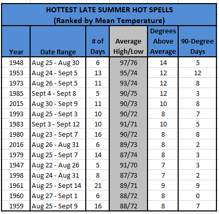 Chart - Hottest Late Summer