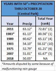 Chart - 50 inches by Oct 20