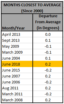 Chart - Months Closest to Average