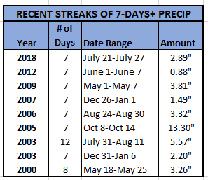 Chart - Rainy Streaks of 7+ Days