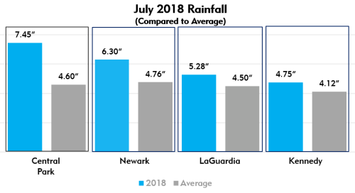 Chart - July 2018 Rainfall