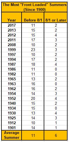 Chart - split 90s