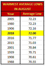 Chart - warmest average lows in august