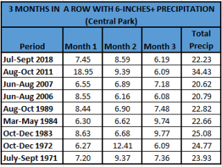 Chart - 3 months 6 inches+ precip