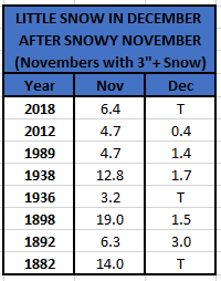 Chart - Dec vs Nov Snow