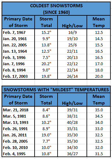 Chart - coldest and mildest snowstorms