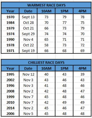 Chart - warmest chilliest nyc marathons