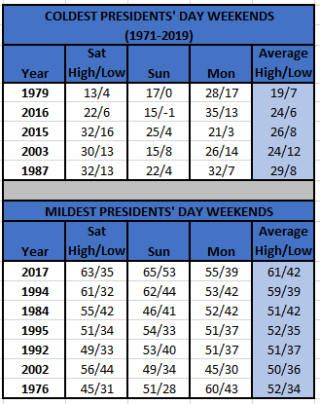 Chart - coldest-mildest presidents day weekends