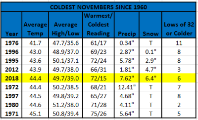 Chart - 10 coldest novembers