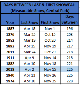 Chart - days between last and first snowfall
