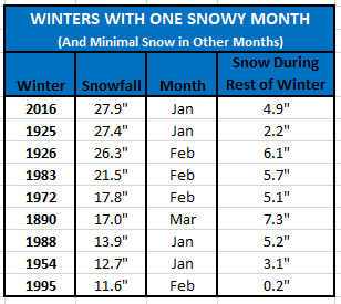 Chart - winters with 1 snowy month