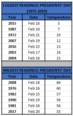 Chart - coldest-mildest presidents days