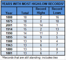 Chart - record highs and lows