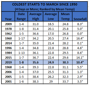 Chart - coldest starts to march