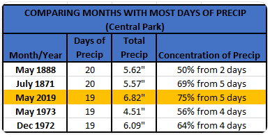 Chart - 5 months with most days of precip