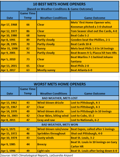 Chart - best and worst mets home openers