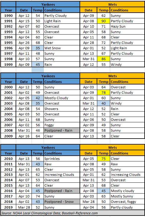 Mets_yanks 1990-_2019