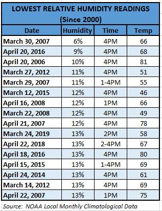 Chart - lowest humidity_ newyorkcity