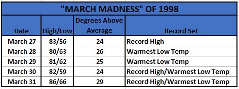 Chart - march madness 1998