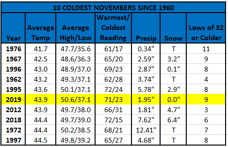 Chart - 10 coldest novembers since 1960