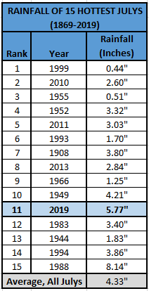 Chart - rainfall 15 hottest julys