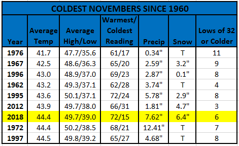 Chart - coldest novembers since 1960