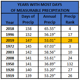 Chart - years with most precip