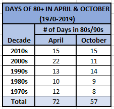Chart - 80s in Apr and Oct