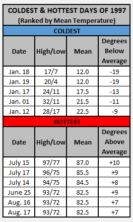 Chart - 1989 hottest and coldest