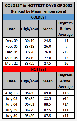 Chart - 2002 hottest and coldest