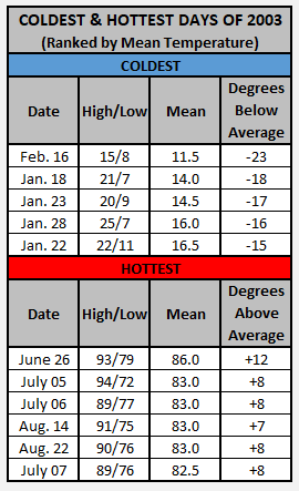 Chart - 2003 hottest and coldest