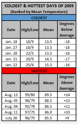 Chart - 2005 hottest and coldest