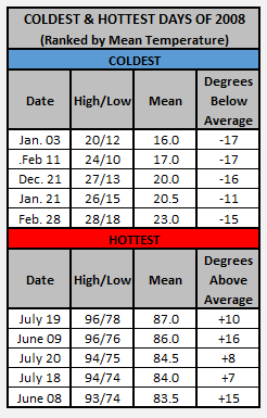 Chart - 2008 hottest and coldest