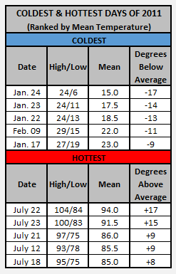 Chart - 2011 hottest and coldest